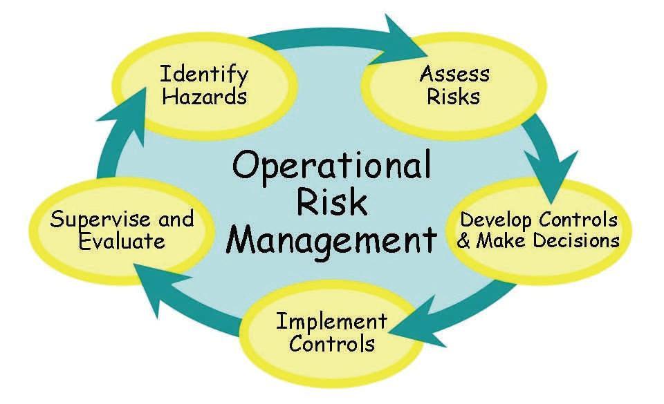 operational risk management worksheetrisk essment worksheet coursework academic writing service