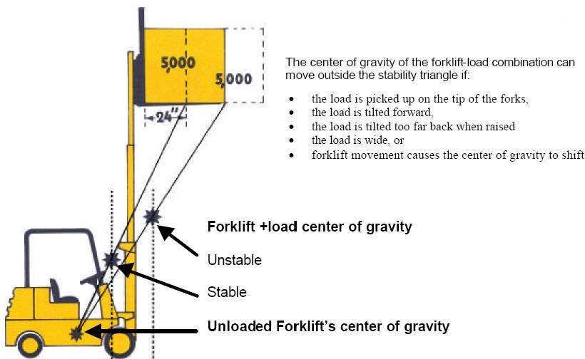Safety Training Forklift Safety Training Ppt